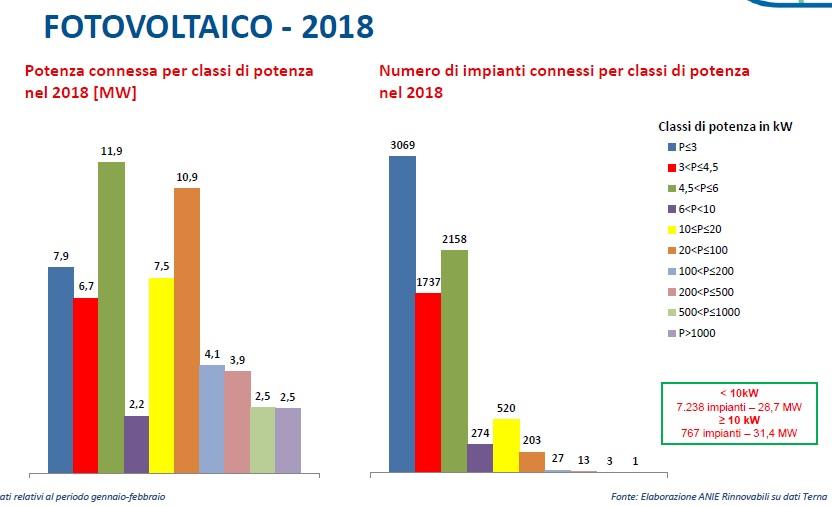 Mercato fotovoltaico italiano, quasi 800mila impianti in funzione Dei 24,4 TWh di energia elettrica solare generati lo scorso anno in Italia, il 20% è stato consumato direttamente dai produttori