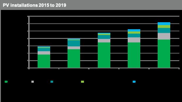 mercato-fotovoltaico-2019